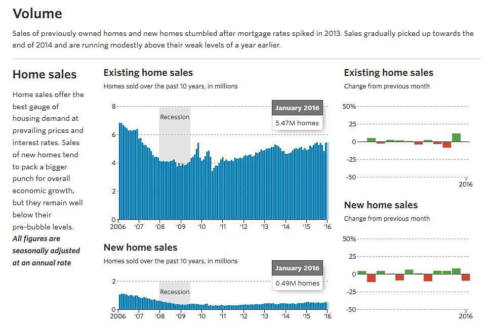 wsj value home sales, U.S. housing market