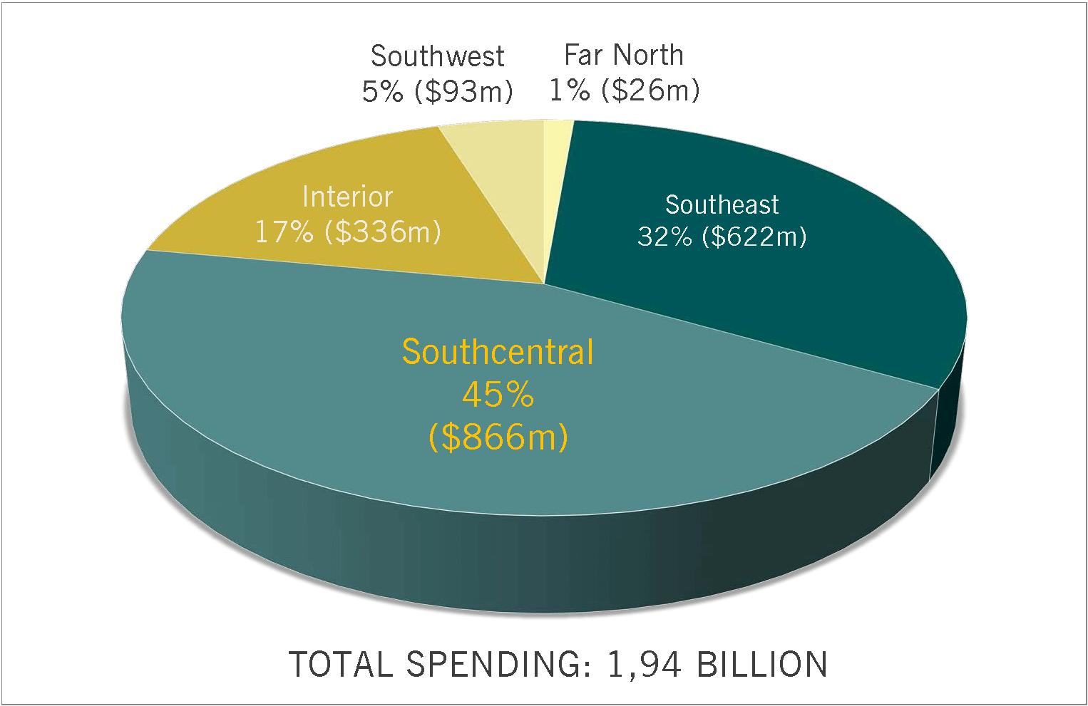 Visiter Spending, Alaska Visiter Spending